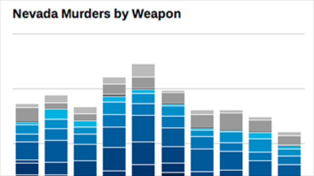 Firearms Involved in Nearly 60 Percent of Nevada Homicides