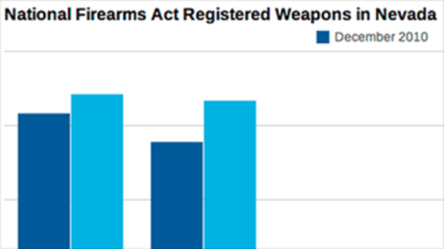 Federally Registered Weapons in Nevada Grow Over 20 Percent in Two Years