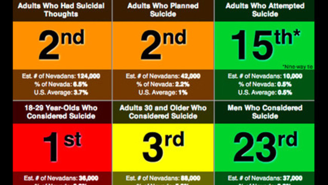 Nevada Ranked High in Survey on Suicidal Thoughts