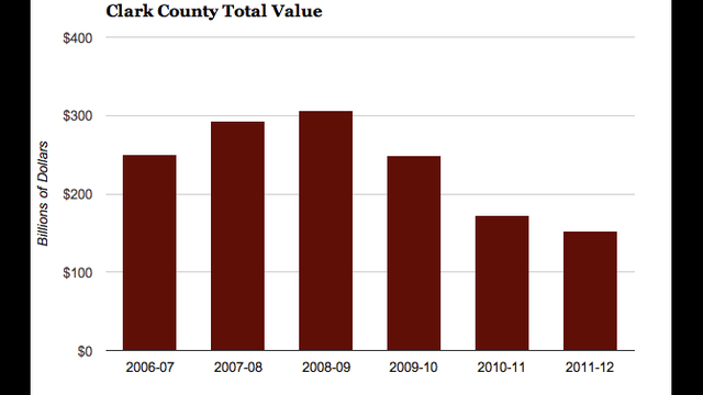 Chart: Clark County Property Values