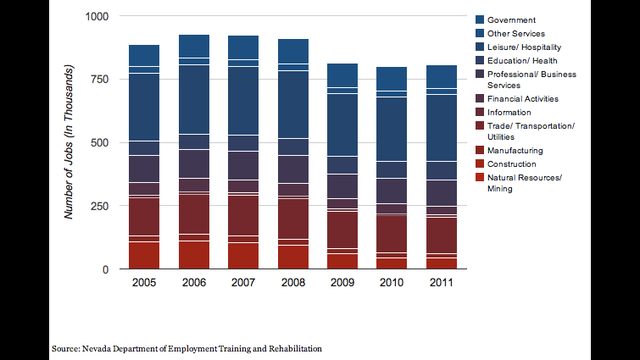 Chart: Jobs Trend by Industry