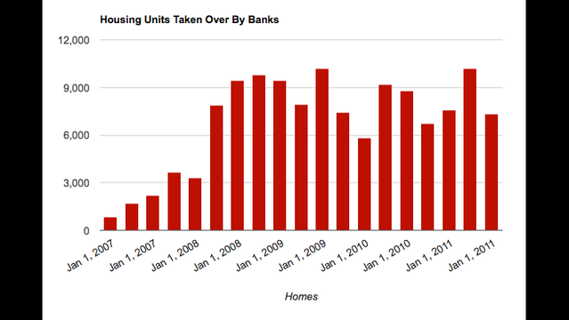 Nearly 130,000 Clark County Foreclosures Since 2007