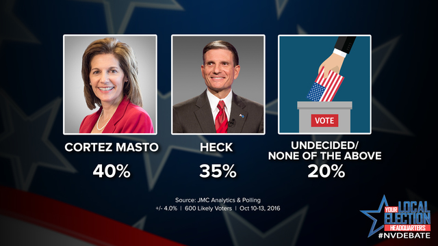 New Poll Shows Cortez Masto Leading Senate Race, More Undecided Voters